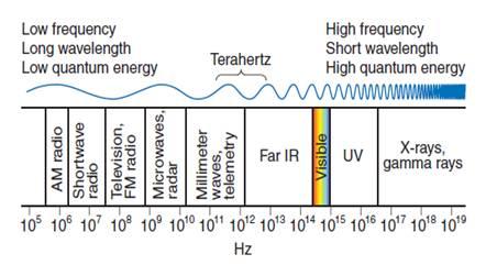 Terahertz in EM sepectrum