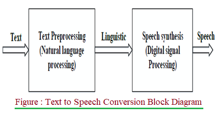 Text to Speech Conversion Block Diagram