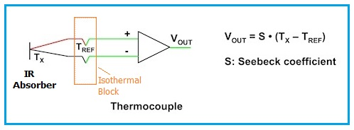 Thermocouple structure and mathematical equation