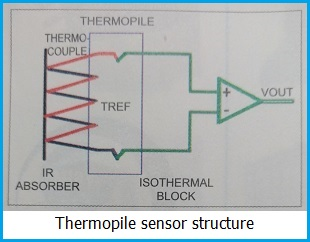 Thermopile sensor structure