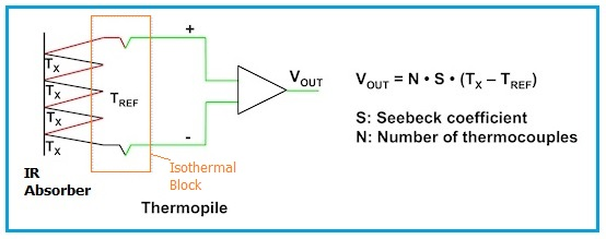Thermopile structure and mathematical equation