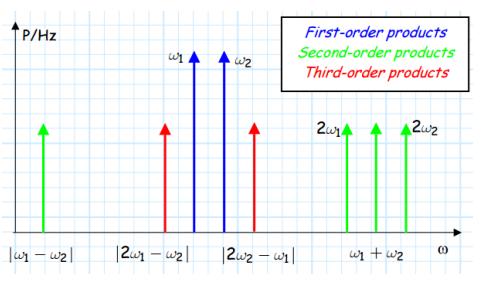 Third Order Intermodulation products