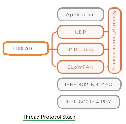Thread protocol stack