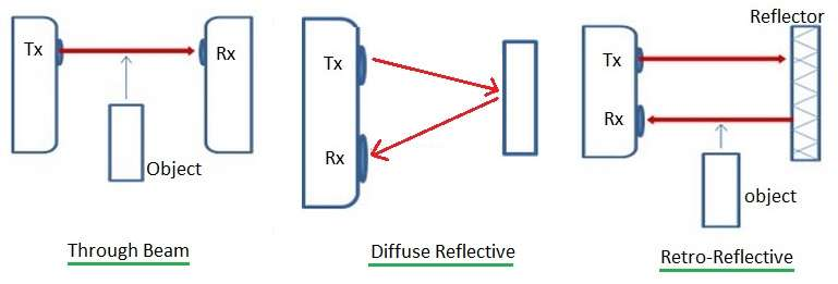Through beam vs diffuse Reflective vs retro reflective sensor types