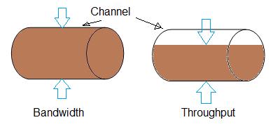 Throughput vs Bandwidth,difference between Throughput and Bandwidth