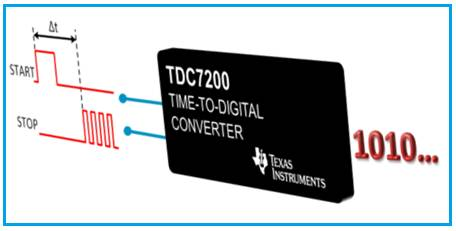 Time to Digital Converter from TI