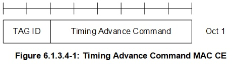 Timing advance command MAC CE