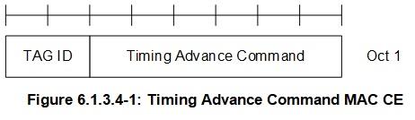 Timing advance command MAC CE