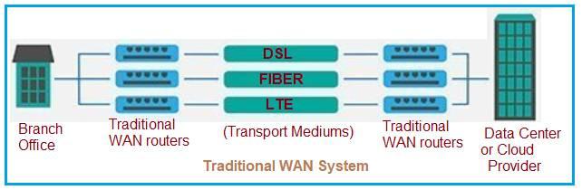 WAN (Wide Area Networking)