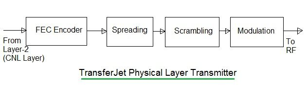 TransferJet physical layer,TransferJet PHY