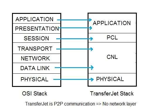 TransferJet protocol stack