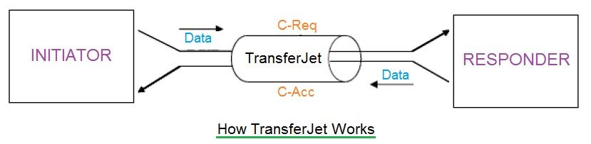 How TransferJet works