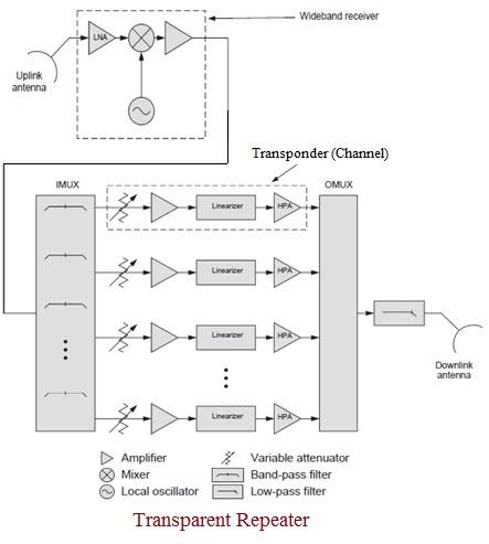 Transparent Repeater