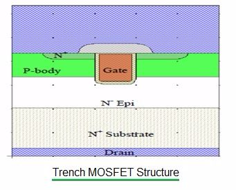 Trench MOSFET structure