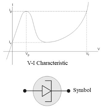 Tunnel diode characteristic and symbol