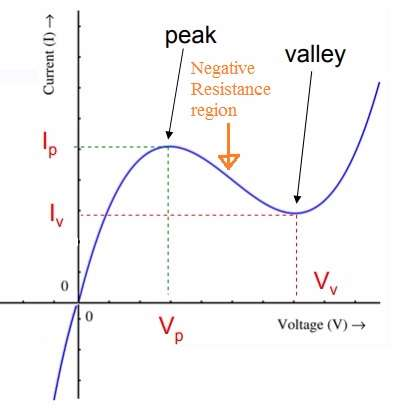 Tunnel diode characteristic