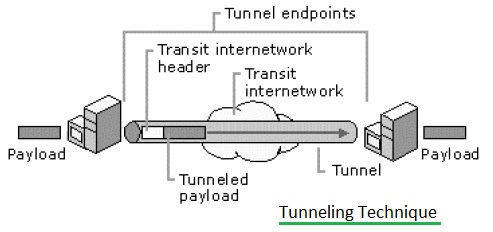 Tunneling technique