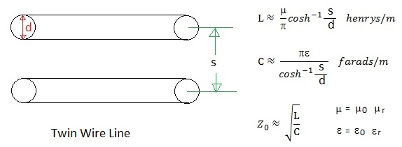 Twin Wire Line Equation