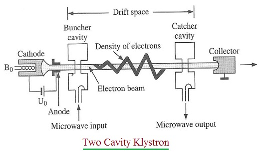 Two Cavity Klystron