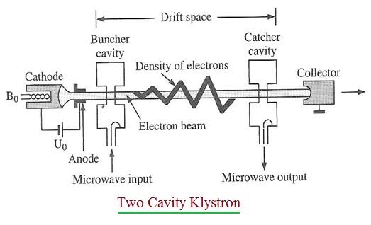 Microwave Klystron Bestmicrowave