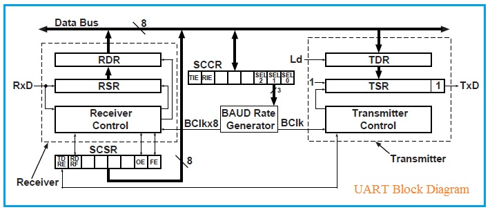 UART Block Diagram