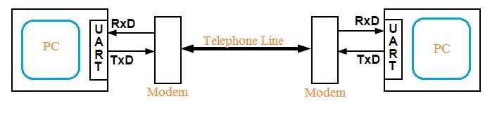 UART Transmitter Receiver system