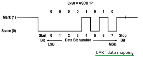 UART vs USART | Difference bet...