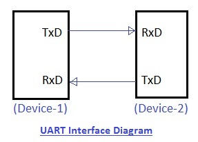 UART interface diagram