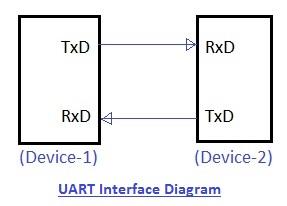 Uart interface