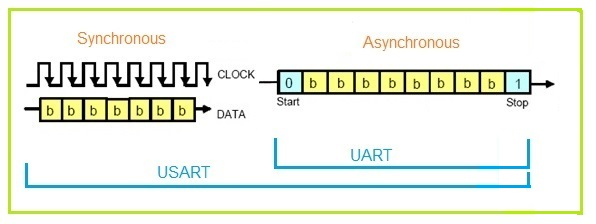 UART vs USART, difference between UART and USART