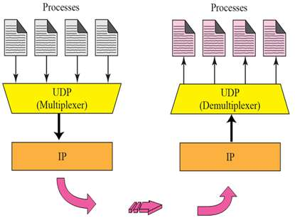 UDP Multiplexing Demultiplexing