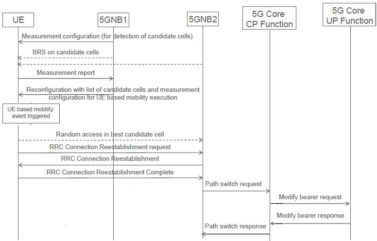 UE Initiated 5G Handover
