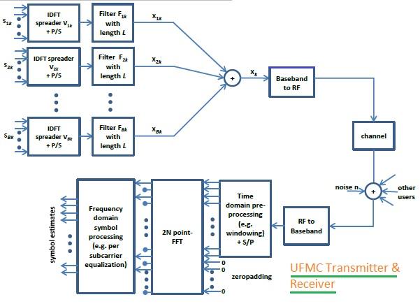 UFMC Transmitter Receiver