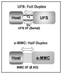 UFS Storage