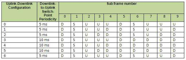 UL and DL configuration of TDD LTE frame structure