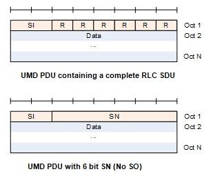 UMD PDU structure1
