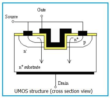 UMOS structure