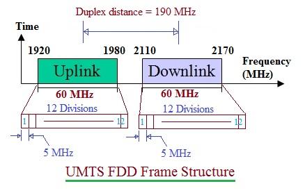UMTS TDD vs UMTS FDD | Difference between UMTS TDD,UMTS FDD