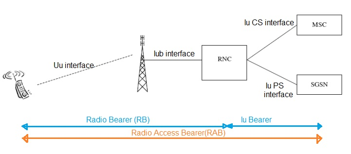 """umts radio access network feature description A network operator who can demonstrate that they understand the local access architecture options and the need for synchronisation and can offer the """"value-add"""" of guaranteed synchronisation will be in a strong position to win umts/3g backhaul."""