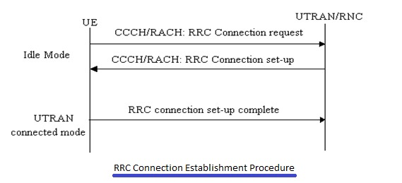 UMTS RRC connection establish procedure