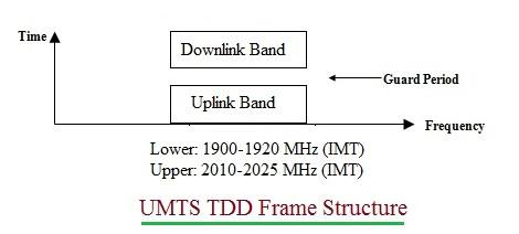 UMTS TDD frame