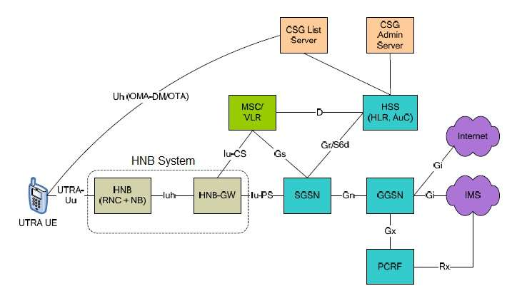 UMTS,3G femtocell architecture
