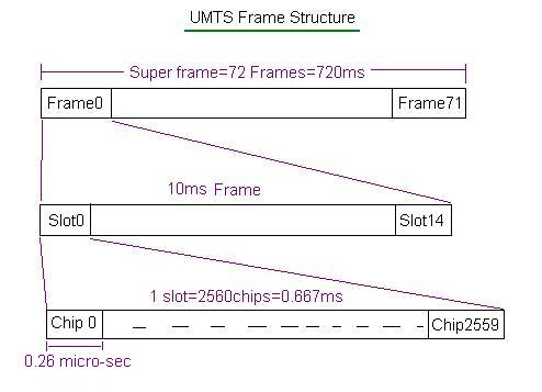 UMTS Frame structure