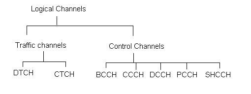 UMTS logical channels