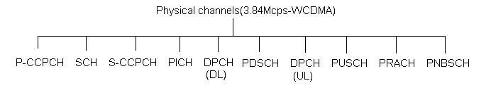 UMTS physical channels
