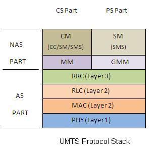 UMTS protocol stack
