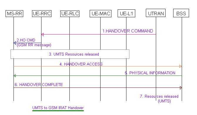 UMTS to GSM IRAT Handover procedure