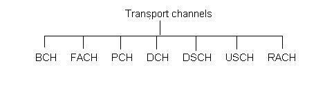 UMTS transport channels