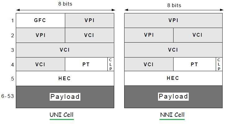 ATM cell types, UNI cell vs NNI cell, ATM cell size