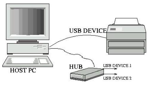 USB Architecture
